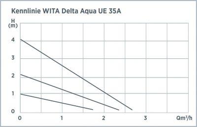 aqua-ue-35a