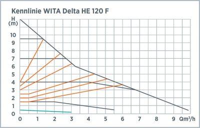 he-120f