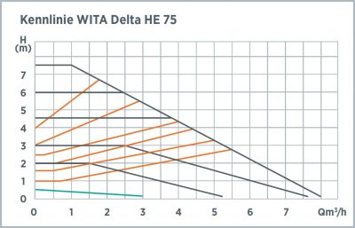 he-75