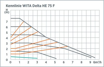 he-75f