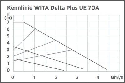 kennlinie-delta-plus-ue-70a