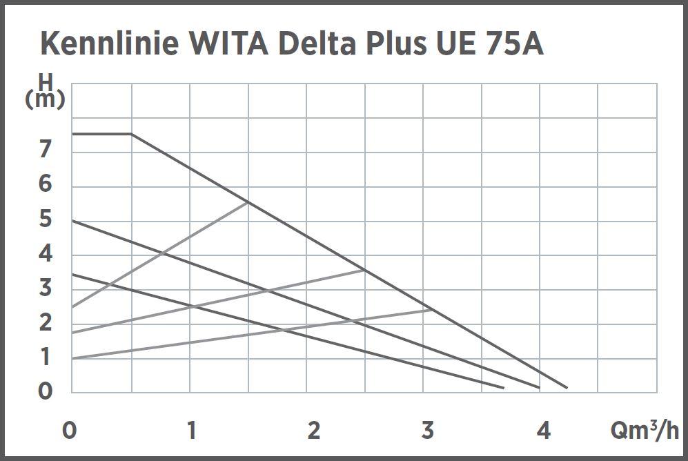 kennlinie-delta-plus-ue-75a