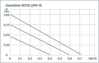 uph-15